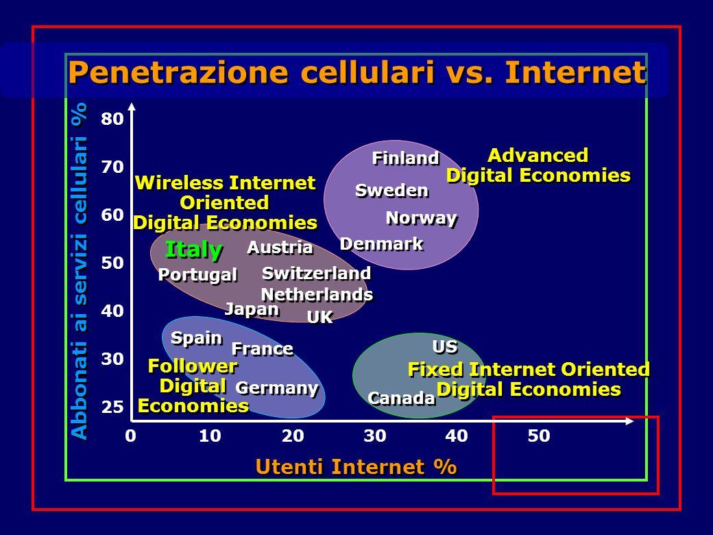 Penetrazione cellulari vs. Internet Utenti Internet % Abbonati ai servizi cellulari % 01020304050 25 30 40 50 60 70 80 Germany France Spain Follower D