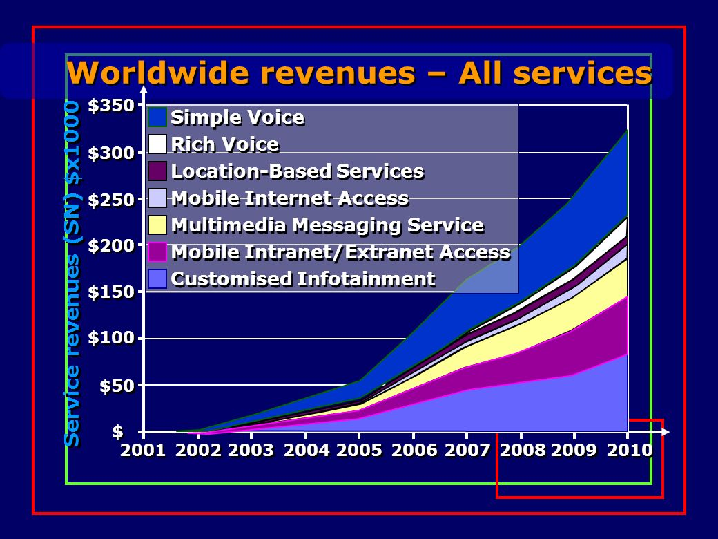 Worldwide revenues – All services Service revenues (SN) $x1000 2001 2002 2003 2004 2005 2006 2007 2008 2009 2010 $350 $300 $250 $200 $150 $100 $50 $ $
