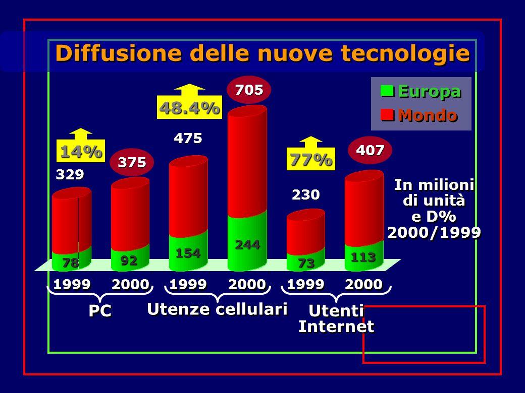 Diffusione delle nuove tecnologie In milioni di unità e D% 2000/1999 Europa Mondo 14% 48.4% 77% 1999 2000 PC 1999 2000 Utenze cellulari 1999 2000 Uten