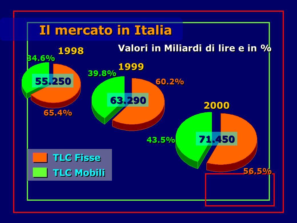 Il mercato in Italia Valori in Miliardi di lire e in % TLC Fisse TLC Mobili 65.4% 34.6% 55.250 1998 39.8% 60.2% 63.290 1999 56.5% 43.5% 71.450 2000