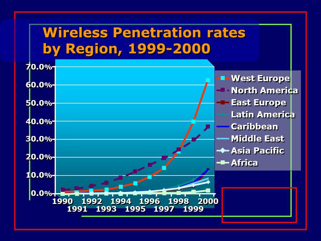 Wireless Penetration rates by Region, 1999-2000 70.0 % 60.0 % 50.0 % 40.0 % 30.0 % 20.0 % 10.0 % 0.0 % 1990 1992 1994 1996 1998 2000 1991 1993 1995 19
