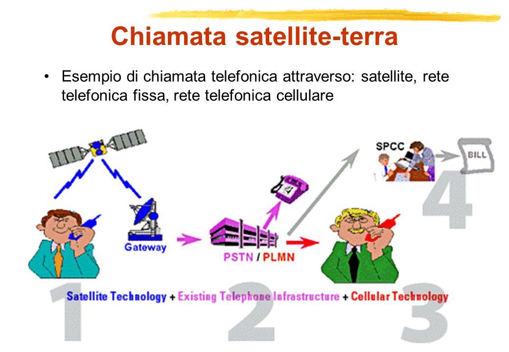 Copyright Gruppo Reti - Politecnico di Torino RETI RADIOMOBILI Chiamata satellite-terra Esempio di chiamata telefonica attraverso: satellite, rete tel