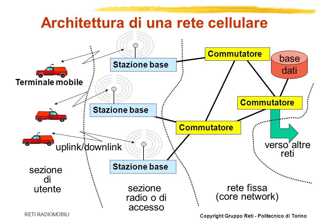 Copyright Gruppo Reti - Politecnico di Torino RETI RADIOMOBILI Architettura di una rete cellulare Stazione base Commutatore sezione radio o di accesso