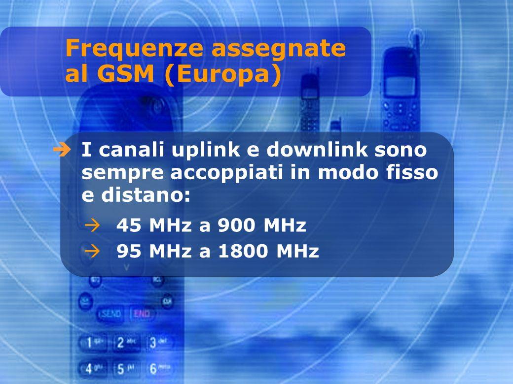 I canali uplink e downlink sono sempre accoppiati in modo fisso e distano: 45 MHz a 900 MHz 95 MHz a 1800 MHz Frequenze assegnate al GSM (Europa)