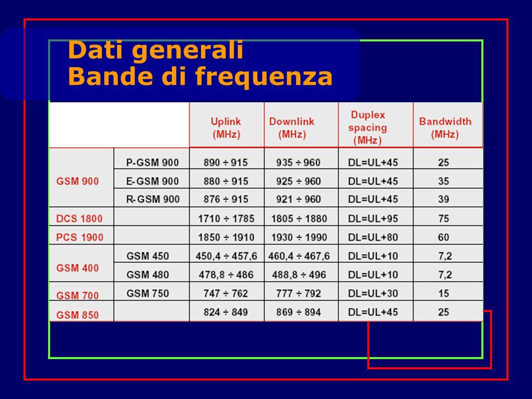 Dati generali Bande di frequenza
