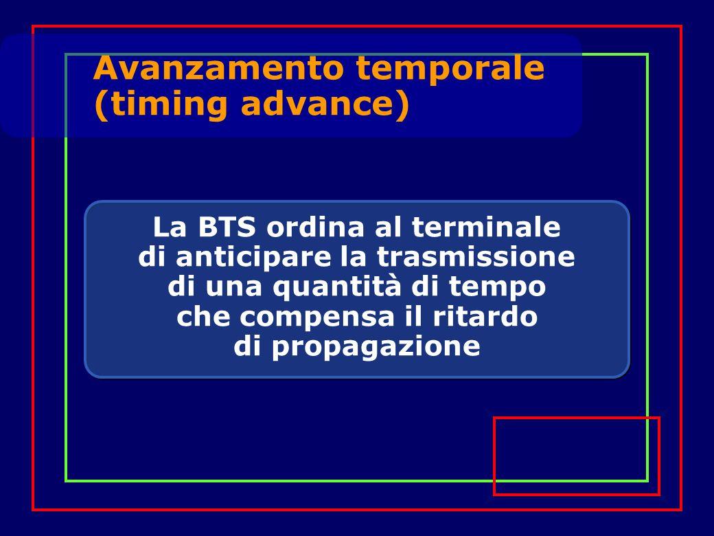 La BTS ordina al terminale di anticipare la trasmissione di una quantità di tempo che compensa il ritardo di propagazione Avanzamento temporale (timing advance)