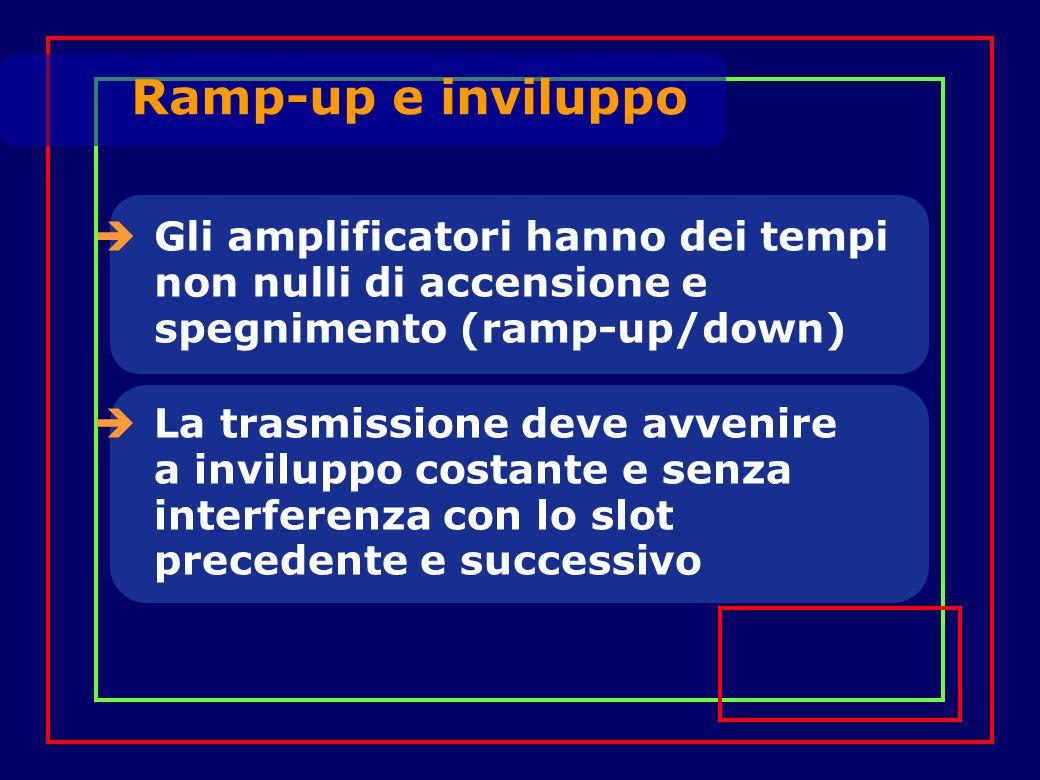 Gli amplificatori hanno dei tempi non nulli di accensione e spegnimento (ramp-up/down) La trasmissione deve avvenire a inviluppo costante e senza interferenza con lo slot precedente e successivo Ramp-up e inviluppo