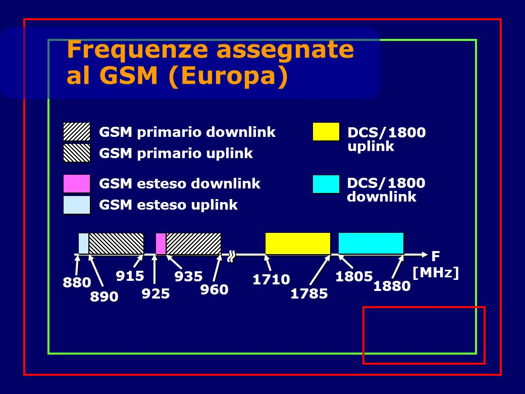F [MHz] 880 890 915 935 960 925 1710 1785 1880 1805 DCS/1800 uplink DCS/1800 downlink GSM primario downlink GSM primario uplink GSM esteso uplink GSM esteso downlink Frequenze assegnate al GSM (Europa)
