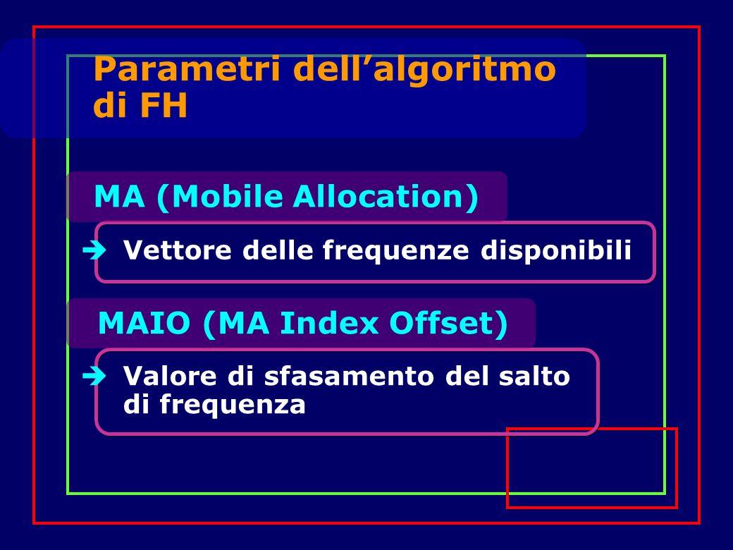 MA (Mobile Allocation) Vettore delle frequenze disponibili MAIO (MA Index Offset) Valore di sfasamento del salto di frequenza Parametri dellalgoritmo di FH