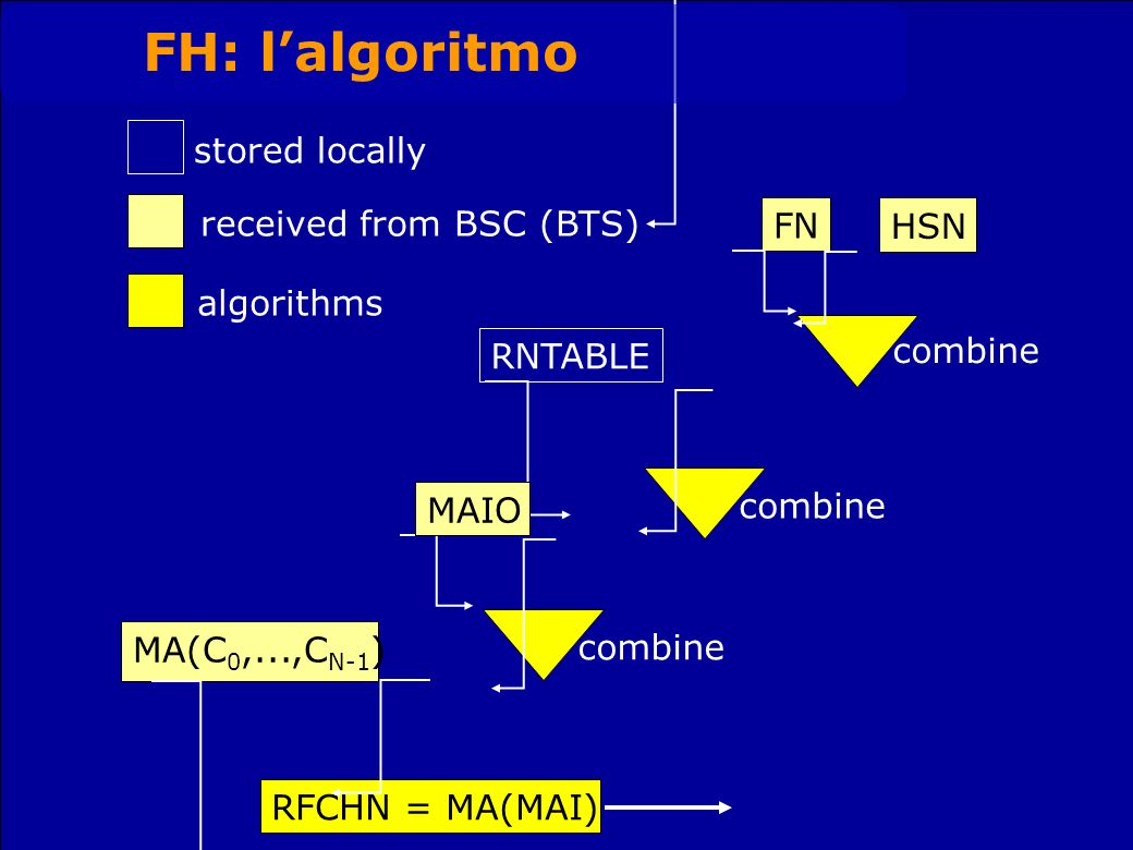 MA(C 0,...,C N-1 ) RFCHN = MA(MAI) RNTABLE FN HSN combine MAIO combine stored locally received from BSC (BTS) algorithms FH: lalgoritmo