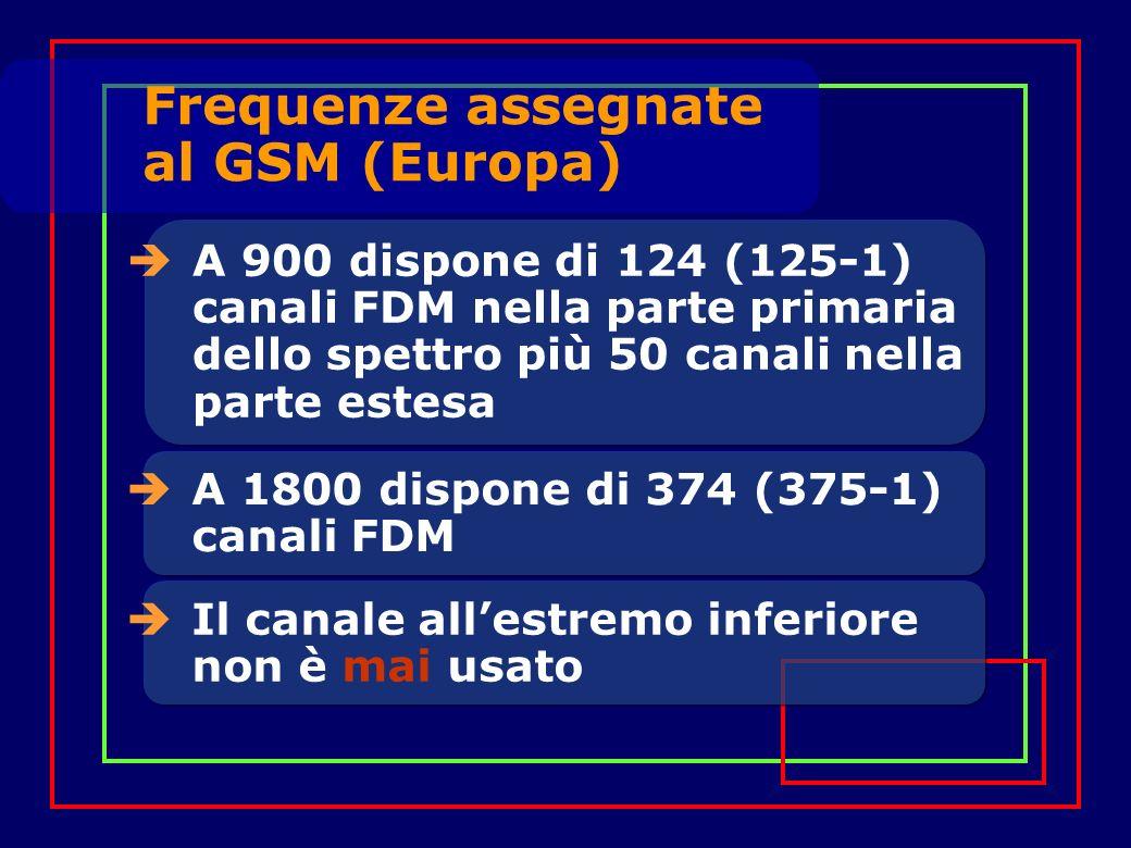 A 900 dispone di 124 (125-1) canali FDM nella parte primaria dello spettro più 50 canali nella parte estesa Frequenze assegnate al GSM (Europa) A 1800 dispone di 374 (375-1) canali FDM Il canale allestremo inferiore non è mai usato