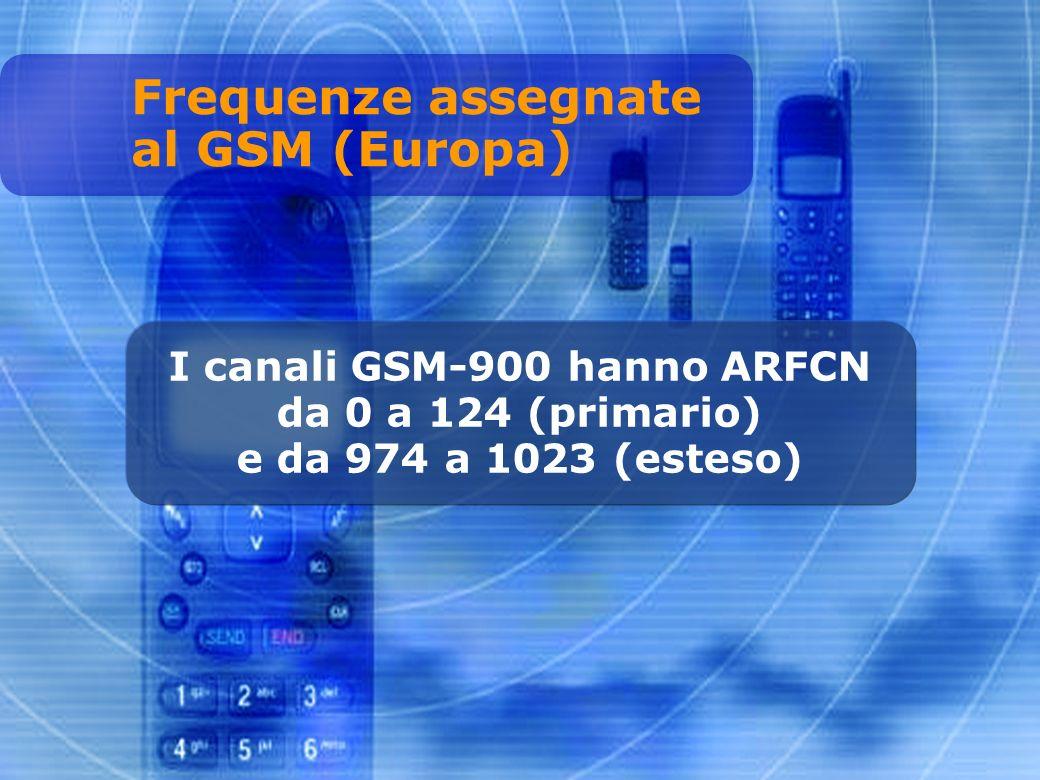 I canali GSM-900 hanno ARFCN da 0 a 124 (primario) e da 974 a 1023 (esteso) Frequenze assegnate al GSM (Europa)