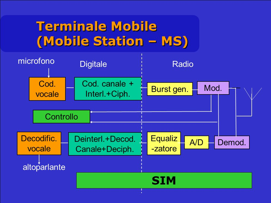 Cod. vocale Cod. canale + Interl.+Ciph. Burst gen. Mod. Controllo Deinterl.+Decod. Canale+Deciph. Equaliz -zatore A/D Demod. Decodific. vocale microfo