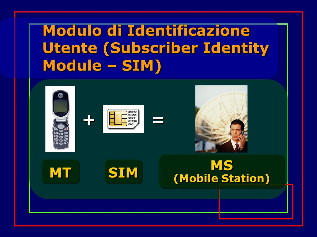 Modulo di Identificazione Utente (Subscriber Identity Module – SIM) MT SIM + + = = MS (Mobile Station)