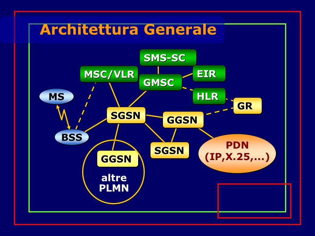 Architettura Generale MS BSS SGSNSGSN GGSNGGSN SGSNSGSN MSC/VLRMSC/VLR SMS-SCSMS-SC GMSCGMSC HLRHLR EIREIR GGSNGGSN altre PLMN PDN (IP,X.25,...) GRGR