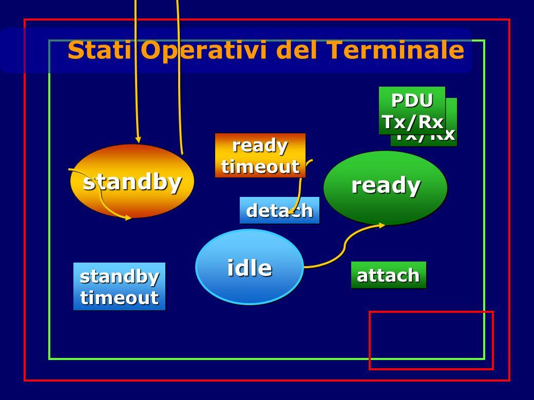 Stati Operativi del Terminale standby attachattach standbytimeoutstandbytimeout idle ready detachdetach readytimeout PDUTx/RxPDUTx/Rx PDUTx/RxPDUTx/Rx
