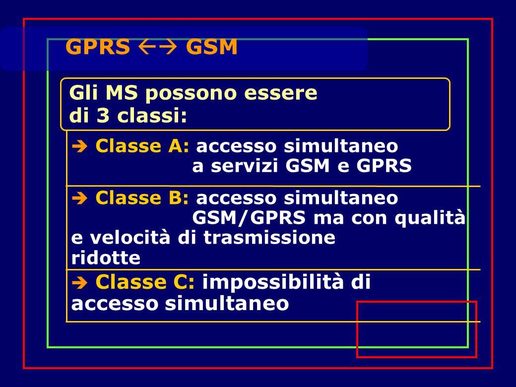 Gli MS possono essere di 3 classi: Classe A: accesso simultaneo a servizi GSM e GPRS GPRS GSM Classe B: accesso simultaneo GSM/GPRS ma con qualità e velocità di trasmissione ridotte Classe C: impossibilità di accesso simultaneo