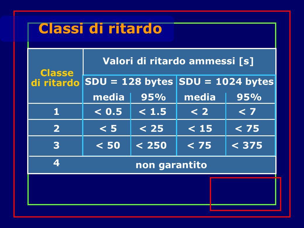 Classi di ritardo SDU = 128 bytesSDU = 1024 bytes Classe di ritardo media95%media95% 1< 0.5< 1.5< 2< 7 2< 5< 25< 15< 75 3< 50< 250< 75< 375 4 non garantito Valori di ritardo ammessi [s]