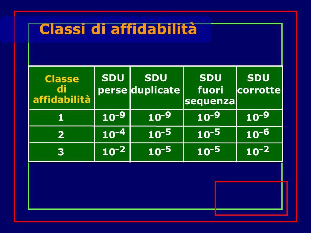 Classi di affidabilità SDU fuoricorrotte SDU perse SDU duplicate sequenza 110 -9 10 -9 10 -9 10 -9 210 -4 10 -5 10 -5 10 -6 310 -2 10 -5 10 -5 10 -2 Classe di affidabilità