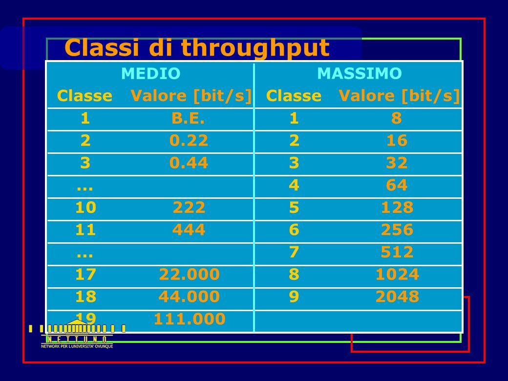 Classi di throughput MEDIO MASSIMO Classe Valore [bit/s] 1B.E.8 20.2216 30.4432...
