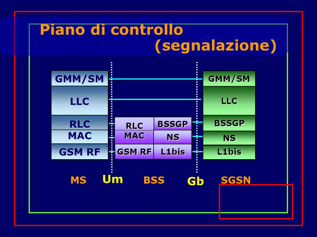 Piano di controllo (segnalazione) GMM/SM LLC RLC MAC RLC MAC GSM RF RLCMACRLCMACBSSGPBSSGP NSNS L1bisL1bis GMM/SMGMM/SM L1bisL1bis LLCLLC MSBSSSGSN Um Gb BSSGPBSSGP NSNS