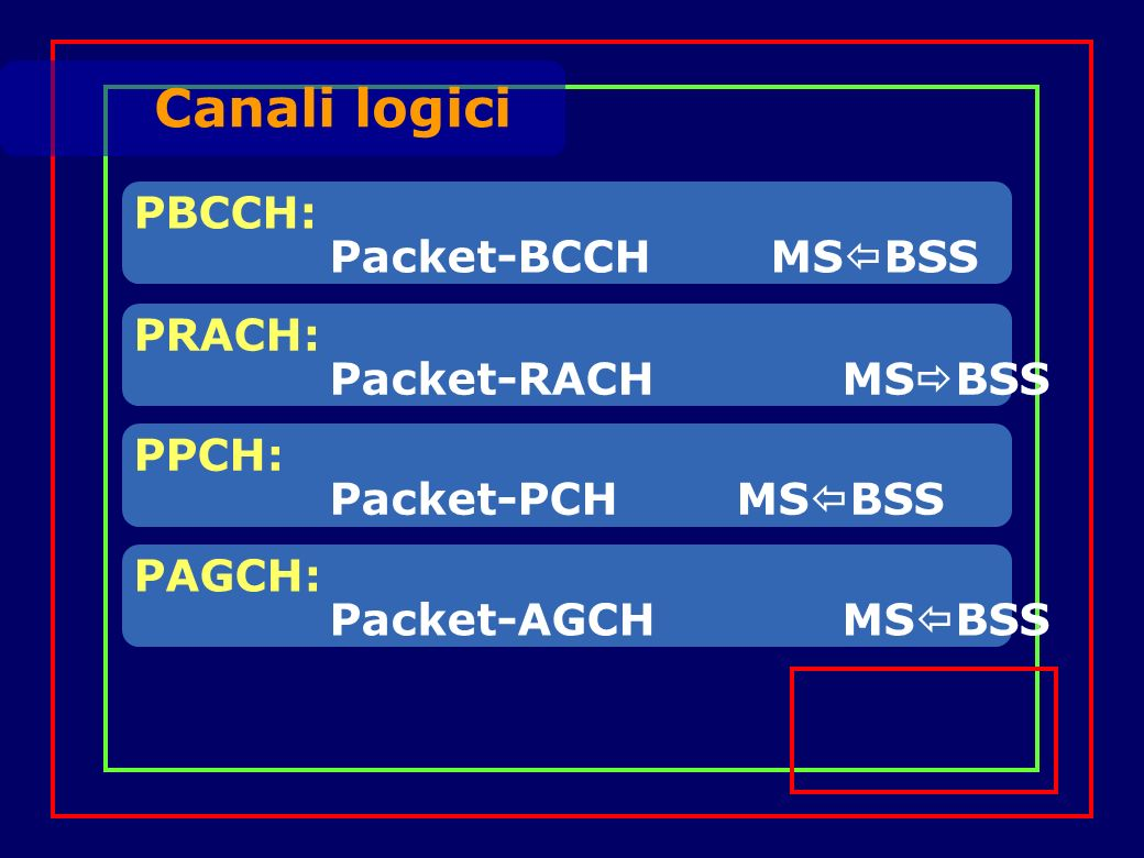 PBCCH: Packet-BCCH MS BSS Canali logici PRACH: Packet-RACH MS BSS PPCH: Packet-PCH MS BSS PAGCH: Packet-AGCH MS BSS