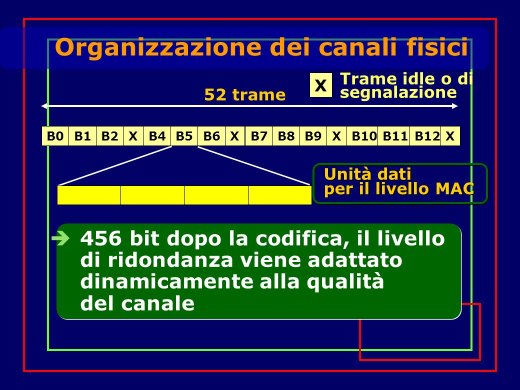 Organizzazione dei canali fisici 456 bit dopo la codifica, il livello di ridondanza viene adattato dinamicamente alla qualità del canale Unità dati per il livello MAC B0B1B2XB4B5B6XB7B8B9XB10B11B12X 52 trame X Trame idle o di segnalazione