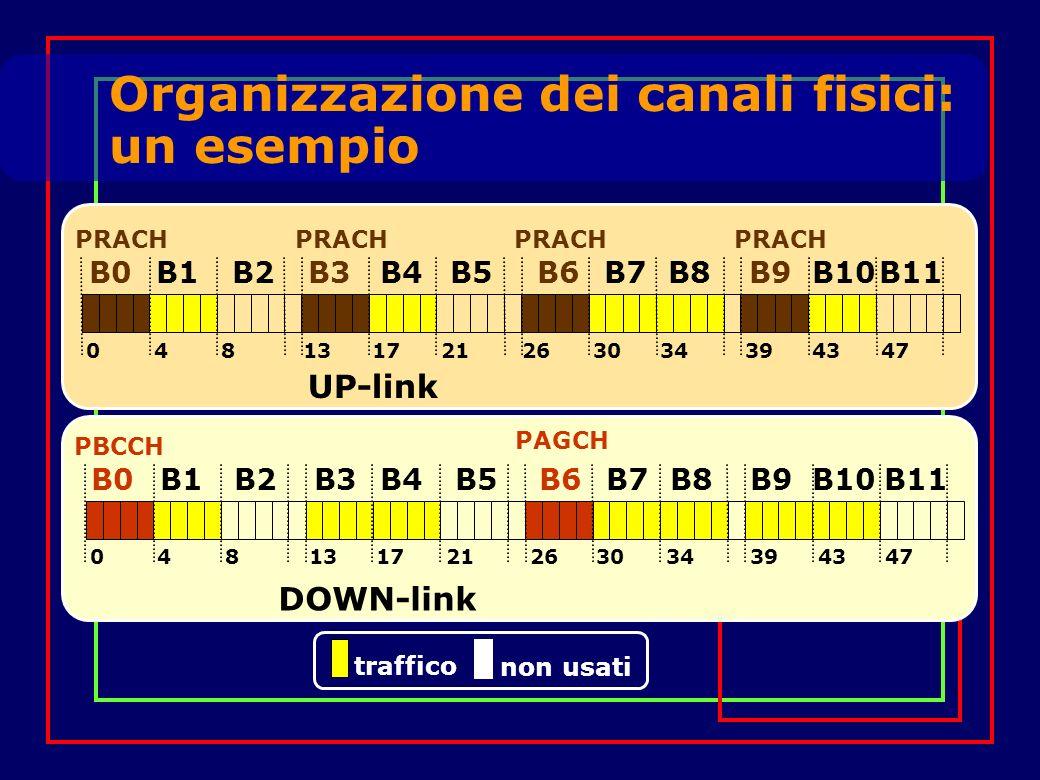 Organizzazione dei canali fisici: un esempio B1B0B3B2B5B4B7B6B9B8B10B11 PRACH 048132117263034394347 UP-link B1B0B3B2B5B4B7B6B9B8B10B11 PBCCH PAGCH 048132117263034394347 DOWN-link traffico non usati