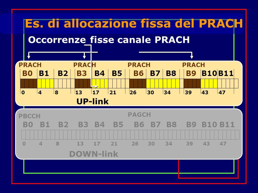 Es. di allocazione fissa del PRACH B1B0B3B2B5B4B7B6B9B8B10B11 PBCCH PAGCH 048132117263034394347 DOWN-link B1B0B3B2B5B4B7B6B9B8B10B11 PRACH 04813211726