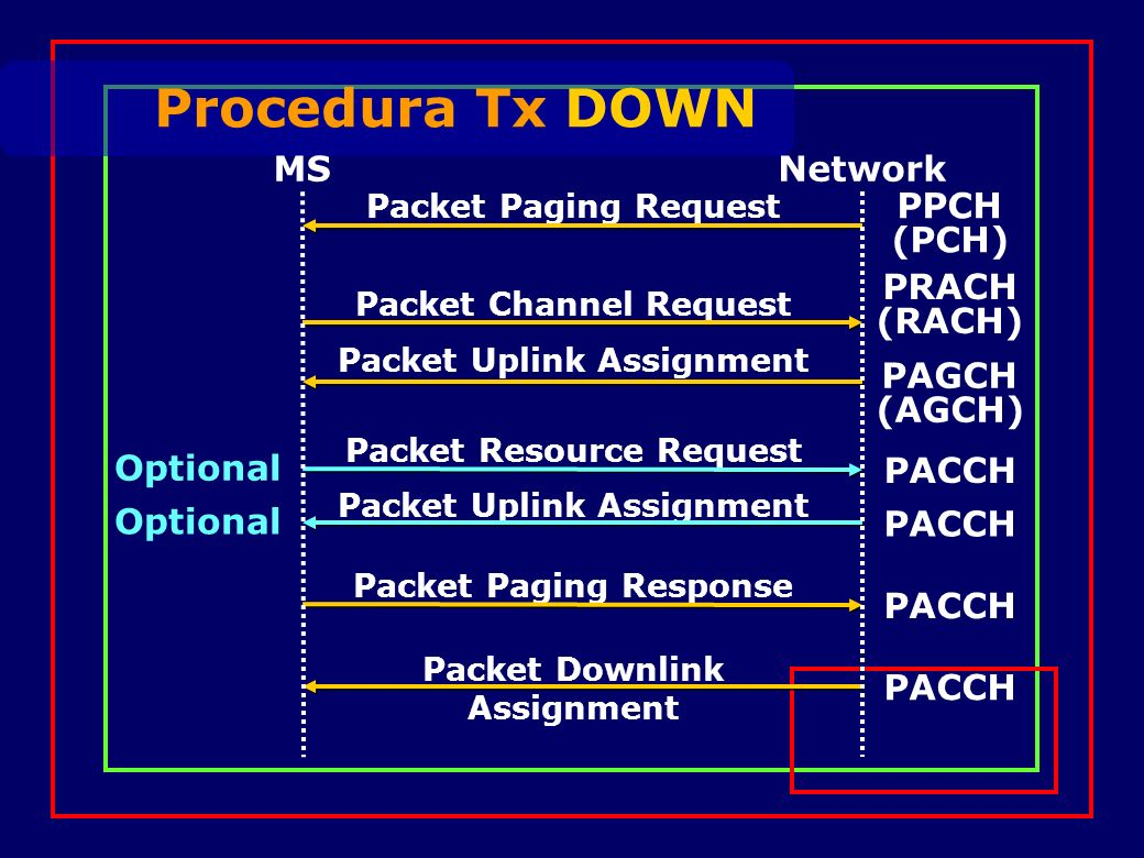 Procedura Tx DOWN Packet Channel Request PRACH (RACH) Packet Uplink Assignment PAGCH (AGCH) Packet Uplink Assignment PACCH Optional Packet Resource Request PACCH Optional Packet Paging Request PPCH (PCH) Packet Paging Response PACCH Packet Downlink Assignment PACCH MSNetwork