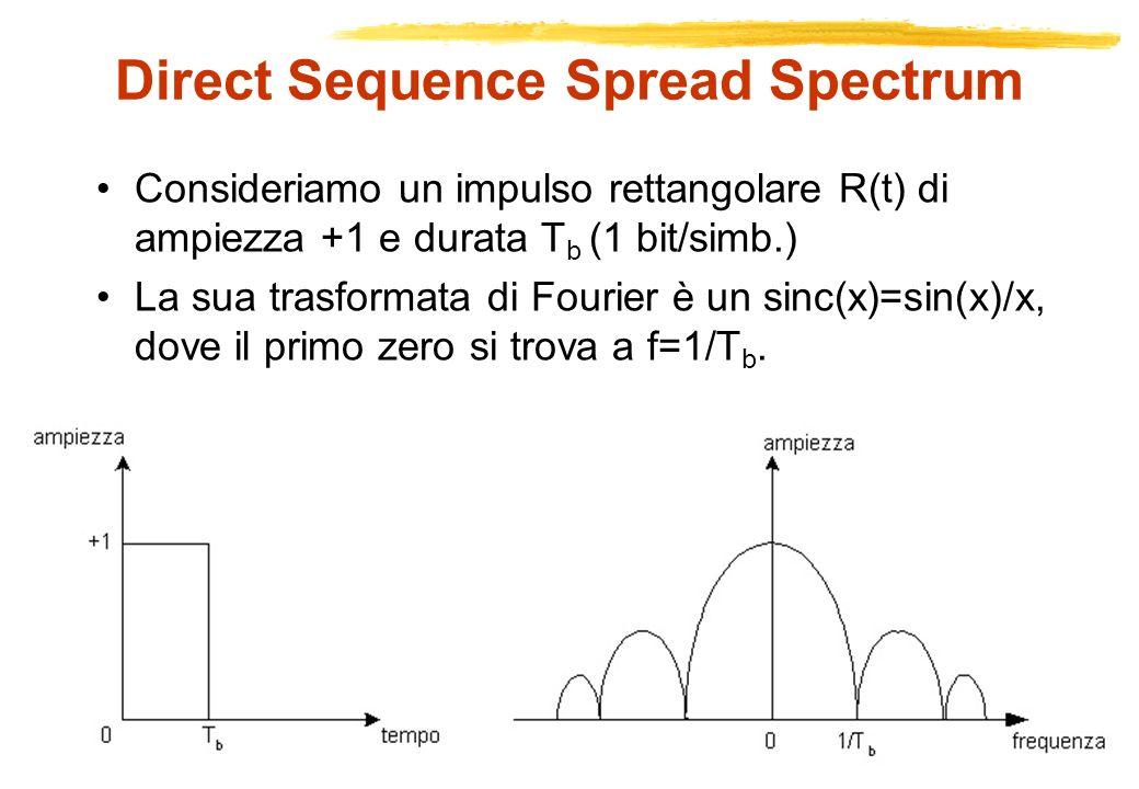 Copyright Gruppo Reti – Politecnico di Torino RETI RADIOMOBILI Direct Sequence Spread Spectrum Consideriamo un impulso rettangolare R(t) di ampiezza +