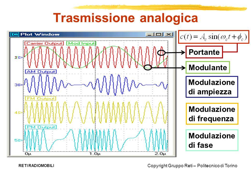 Copyright Gruppo Reti – Politecnico di Torino Trasmissione analogica RETI RADIOMOBILI Portante Modulante Modulazione di ampiezza Modulazione di freque