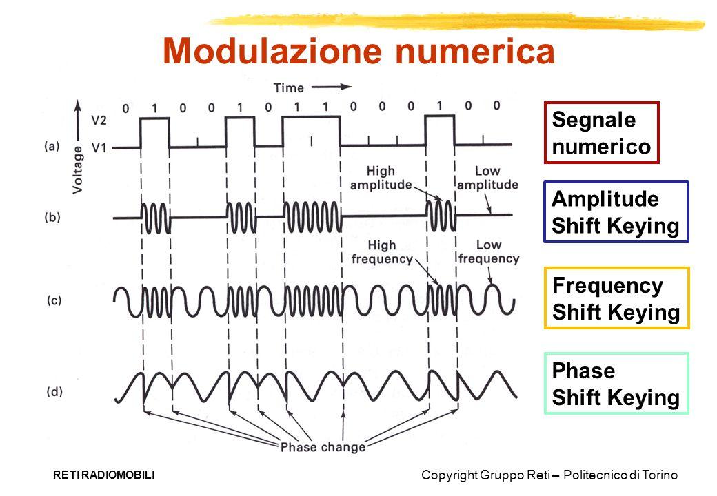 Copyright Gruppo Reti – Politecnico di Torino Modulazione numerica RETI RADIOMOBILI Segnale numerico Amplitude Shift Keying Frequency Shift Keying Pha