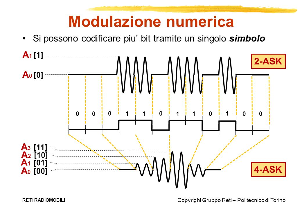 Copyright Gruppo Reti – Politecnico di Torino Modulazione numerica RETI RADIOMOBILI Si possono codificare piu bit tramite un singolo simbolo A 1 [1] A