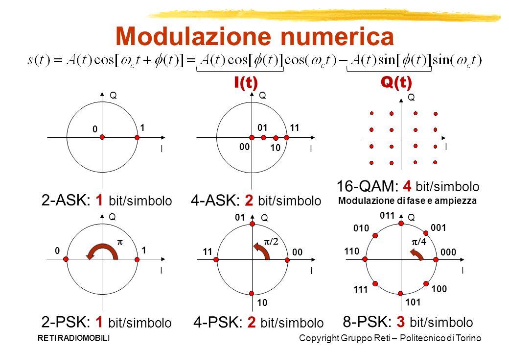 Copyright Gruppo Reti – Politecnico di Torino RETI RADIOMOBILI Modulazione numerica I Q Q I 1 0 2-PSK: 1 bit/simbolo I Q 00 01 11 10 4-PSK: 2 bit/simb