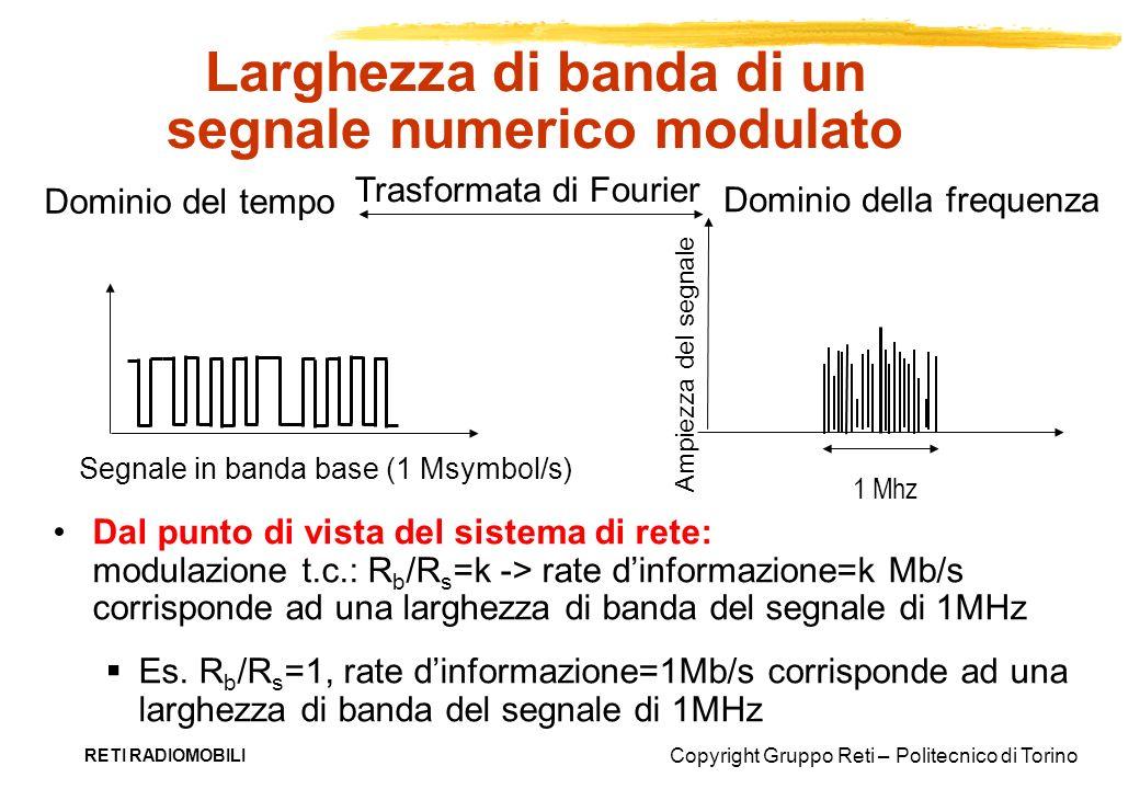 Copyright Gruppo Reti – Politecnico di Torino RETI RADIOMOBILI Larghezza di banda di un segnale numerico modulato Dal punto di vista del sistema di re