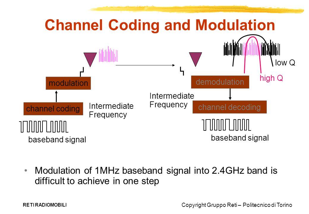 Copyright Gruppo Reti – Politecnico di Torino RETI RADIOMOBILI Channel Coding and Modulation Modulation of 1MHz baseband signal into 2.4GHz band is di
