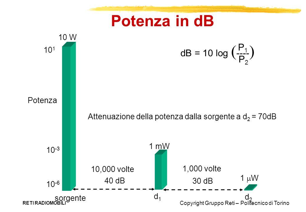 Copyright Gruppo Reti – Politecnico di Torino RETI RADIOMOBILI Potenza in dB 1 W d 2 10 W sorgente d 1 1 mW 10 -3 10 1 10 -6 Potenza dB = 10 log ----