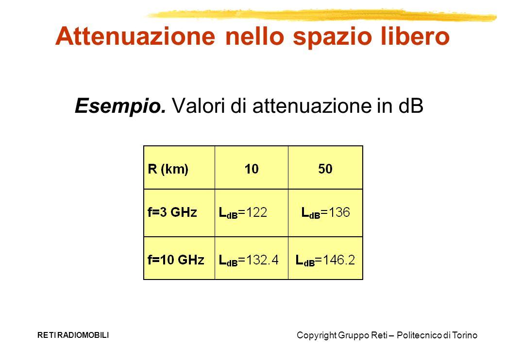 Copyright Gruppo Reti – Politecnico di Torino RETI RADIOMOBILI Attenuazione nello spazio libero Esempio. Valori di attenuazione in dB