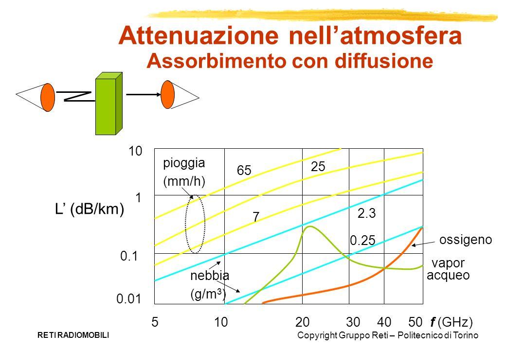 Copyright Gruppo Reti – Politecnico di Torino RETI RADIOMOBILI 54020103050 f (GHz) L (dB/km) 10 1 0.1 0.01 pioggia (mm/h) 65 7 25 0.25 2.3 nebbia (g/m