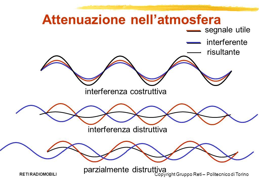 Copyright Gruppo Reti – Politecnico di Torino RETI RADIOMOBILI Attenuazione nellatmosfera segnale utile interferente risultante interferenza costrutti