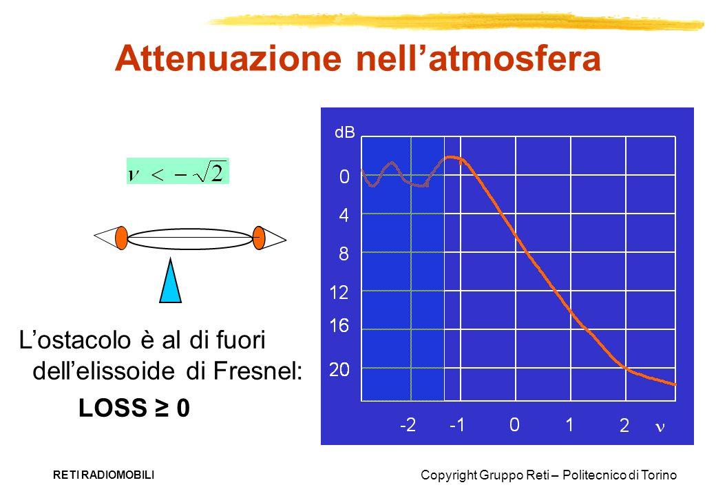 Copyright Gruppo Reti – Politecnico di Torino RETI RADIOMOBILI Attenuazione nellatmosfera Lostacolo è al di fuori dellelissoide di Fresnel: LOSS 0