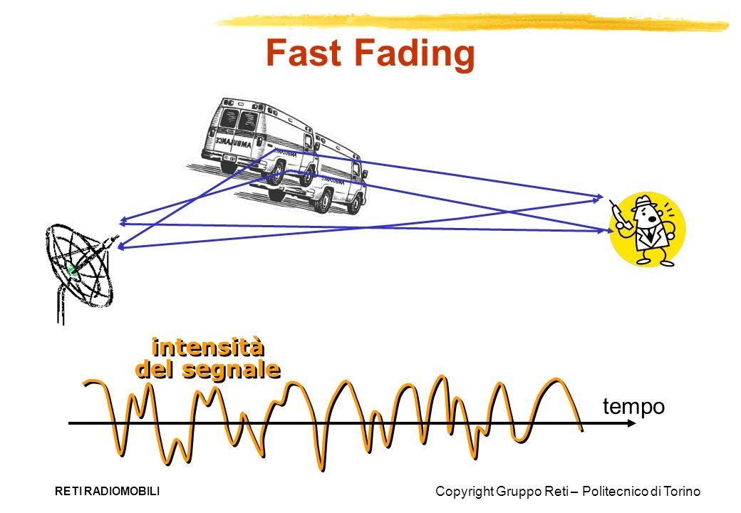Copyright Gruppo Reti – Politecnico di Torino RETI RADIOMOBILI Fast Fading intensità del segnale tempo