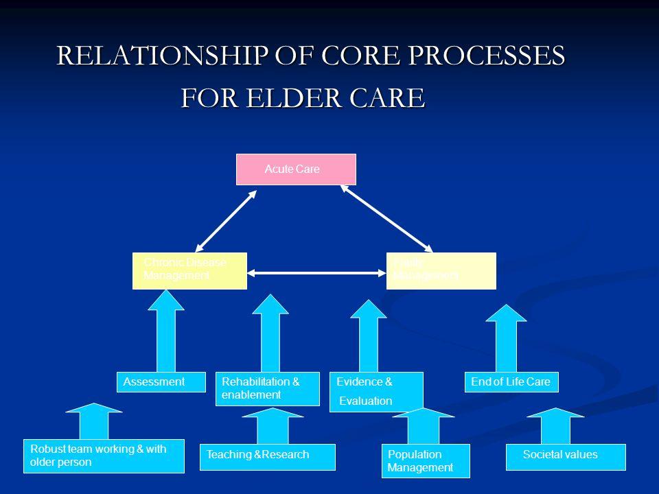 RELATIONSHIP OF CORE PROCESSES FOR ELDER CARE FOR ELDER CARE Chronic Disease Management Frailty Management Acute Care AssessmentRehabilitation & enabl
