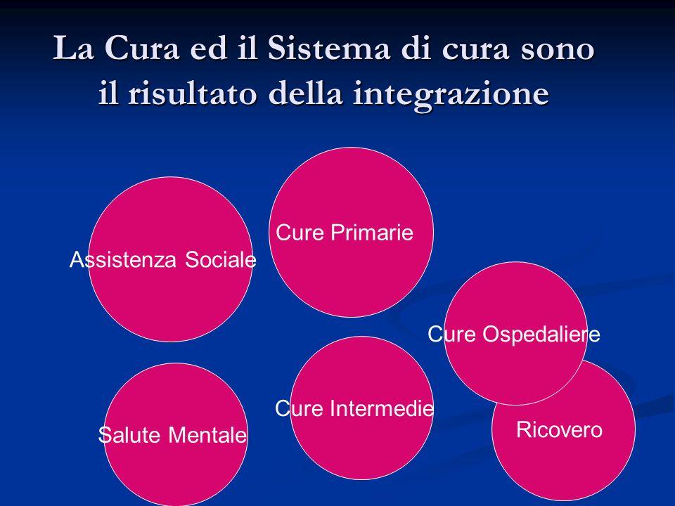 La Cura ed il Sistema di cura sono il risultato della integrazione Cure Primarie Ricovero Assistenza Sociale Cure Ospedaliere Salute Mentale Cure Intermedie