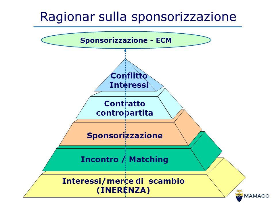 Ragionar sulla sponsorizzazione Sponsorizzazione - ECM Interessi/merce di scambio (INERENZA) Contratto contropartita Conflitto Interessi Sponsorizzazione Incontro / Matching