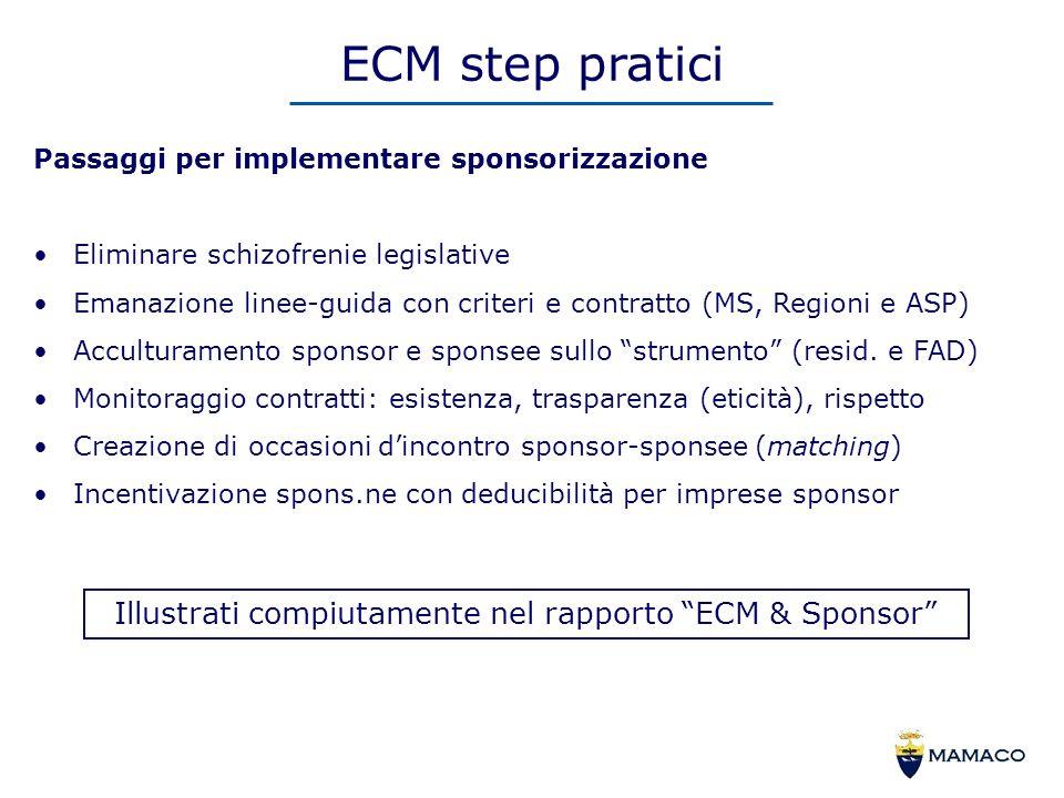 ECM step pratici Passaggi per implementare sponsorizzazione Eliminare schizofrenie legislative Emanazione linee-guida con criteri e contratto (MS, Regioni e ASP) Acculturamento sponsor e sponsee sullo strumento (resid.