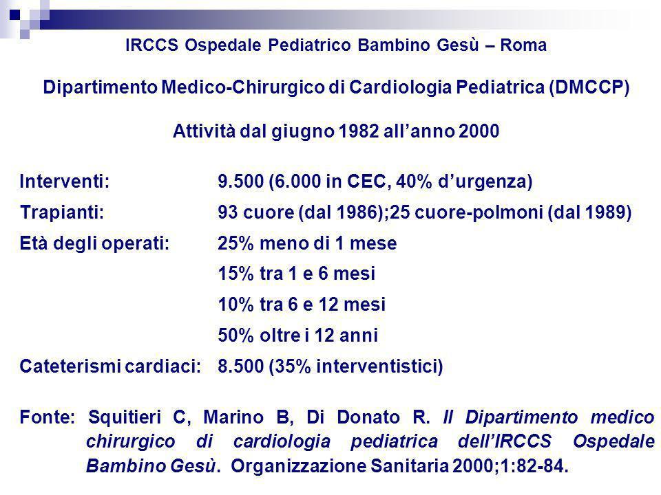 IRCCS Ospedale Pediatrico Bambino Gesù – Roma Dipartimento Medico-Chirurgico di Cardiologia Pediatrica (DMCCP) Attività dal giugno 1982 allanno 2000 Interventi:9.500 (6.000 in CEC, 40% durgenza) Trapianti:93 cuore (dal 1986);25 cuore-polmoni (dal 1989) Età degli operati:25% meno di 1 mese 15% tra 1 e 6 mesi 10% tra 6 e 12 mesi 50% oltre i 12 anni Cateterismi cardiaci:8.500 (35% interventistici) Fonte: Squitieri C, Marino B, Di Donato R.