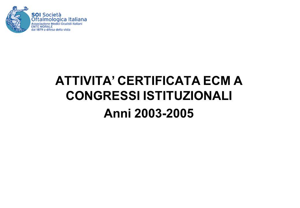 ATTIVITA CERTIFICATA ECM A CONGRESSI ISTITUZIONALI Anni 2003-2005
