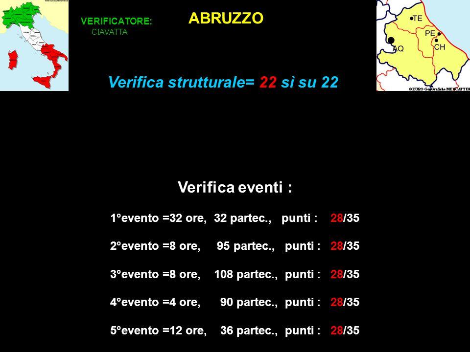 ABRUZZO VERIFICATORE: CIAVATTA Verifica eventi : 1°evento =32 ore, 32 partec., punti : 28/35 2°evento =8 ore, 95 partec., punti : 28/35 3°evento =8 ore, 108 partec., punti : 28/35 4°evento =4 ore, 90 partec., punti : 28/35 5°evento =12 ore, 36 partec., punti : 28/35 Verifica strutturale= 22 sì su 22